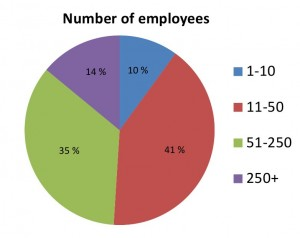 Social media in the manufacturing industry in Finland: Number of employees