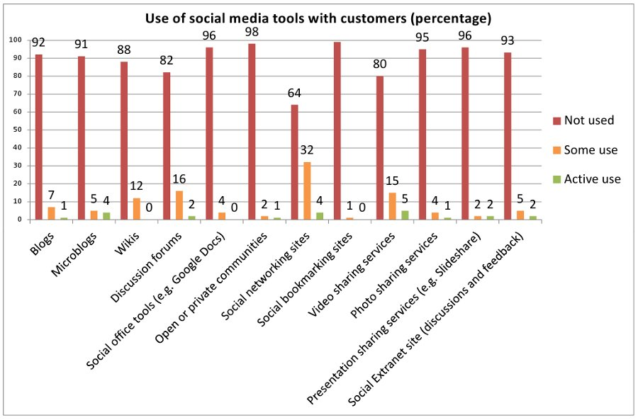 Social media in the manufacturing industry in Finland