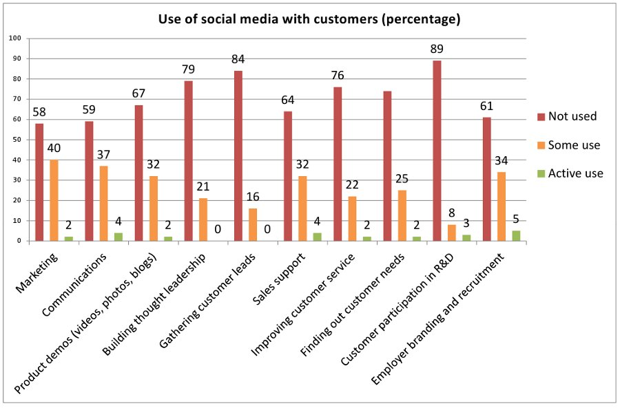 Use of social media with customers