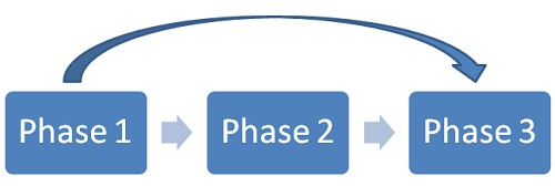 Skipping process phases