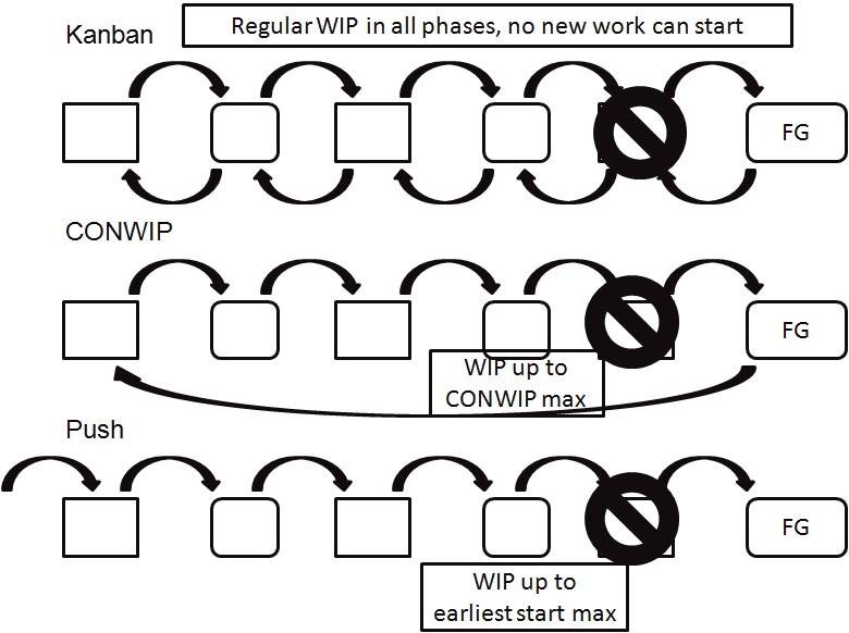 Kanban, CONWIP, push - failure