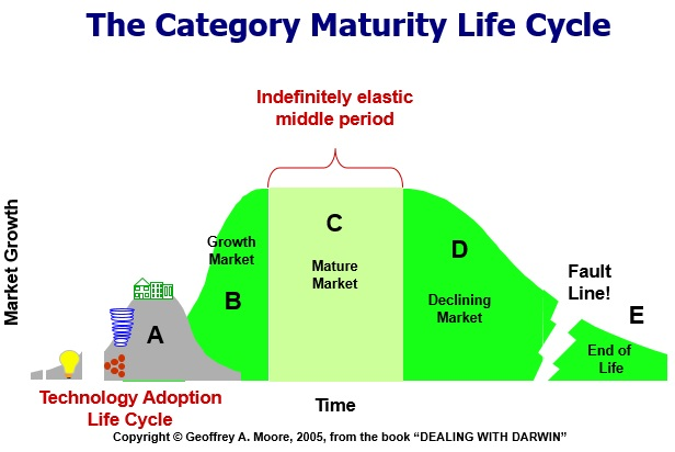 Matures categories