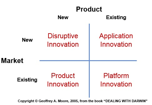 Moore 39 s category maturity life cycle and innovation types for Product innovation company