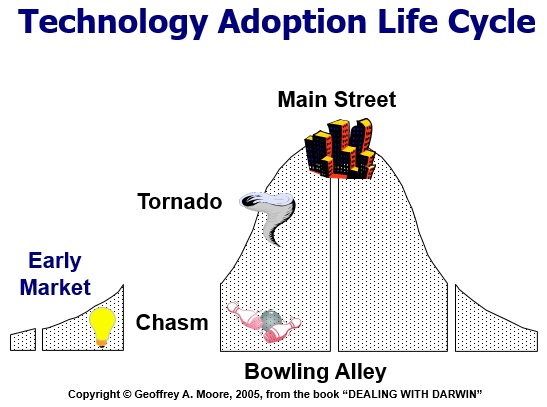 technological life cycles S-curve analysis and the technology life cycle: application in series of data of articles and patents jhon wilder zartha sossa1, fernando palop, bibiana arango alzate, fabian mauricio velez salazar.