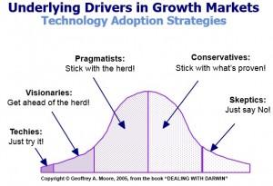 Technology adoption strategies