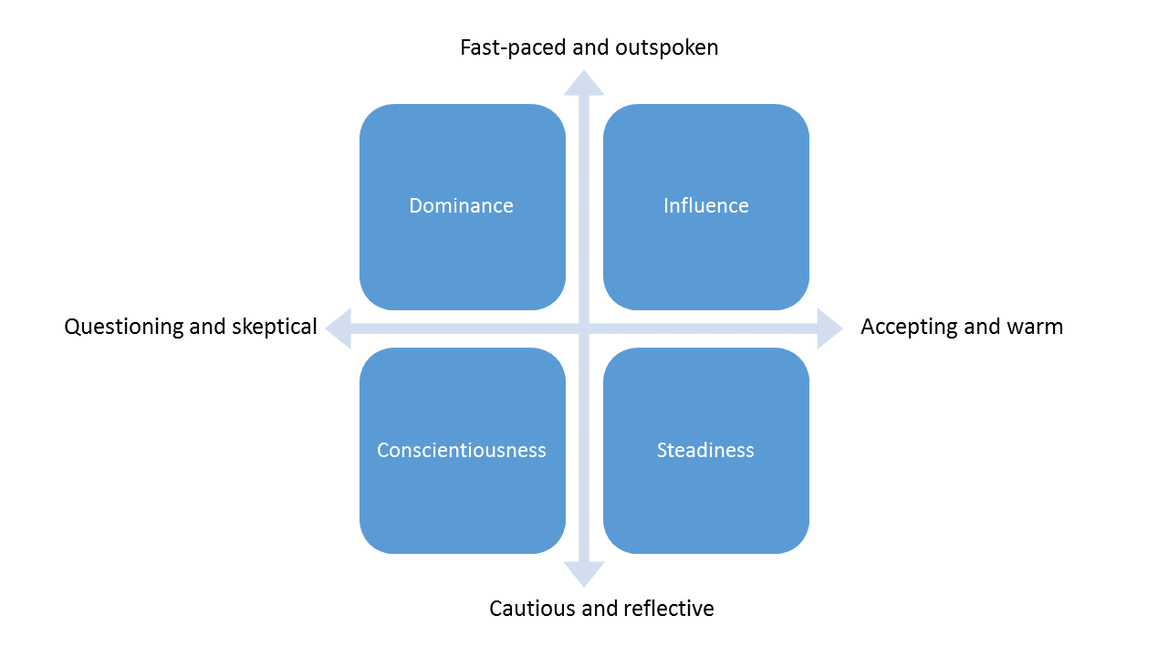 the four leadership styles 4 leadership styles to master  there's a lot to learn from each leadership style and when to use it here's the four that basic styles: directive: .
