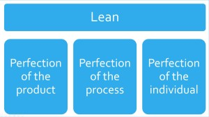 The difference between doing Lean or Lean Startup and being Lean
